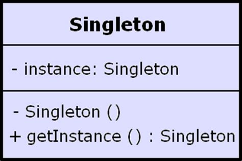 software design pattern singleton thread safe and a fast singleton implementation