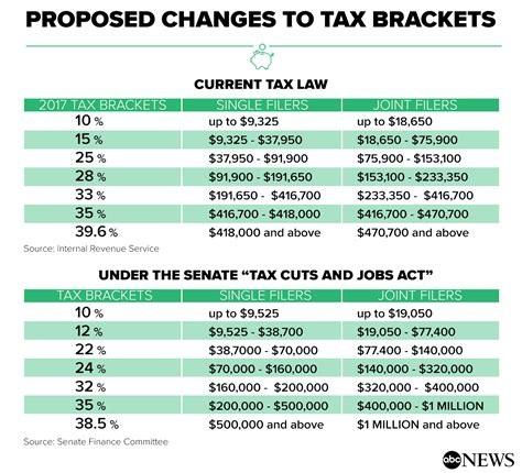 s new tax means top what does the senate tax plan for you abc news