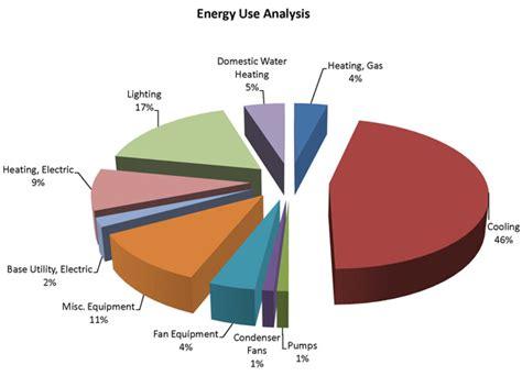 hvac electricity consumption hvac efficiency hvac