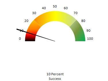 excel speedometer template free excel speedometer chart template