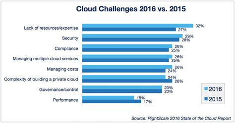 data science on the cloud platform implementing end to end real time data pipelines from ingest to machine learning books cloud computing trends 2016 state of the cloud survey