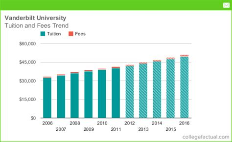 How Much College Mba Per Credit by Vanderbilt Tuition And Fees Comparison