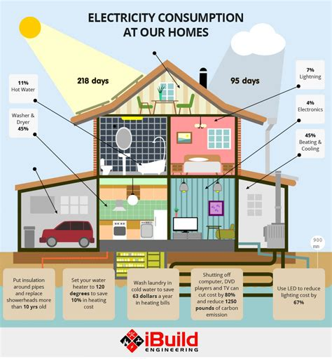 electricity consumption at our home visual ly