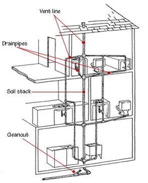 bathroom vent diagram a toilet drain plumbing diagram a free engine image for