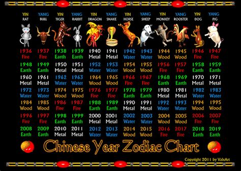new year zodiac elements valxart s zodiac years 1936 to 2019 and elements