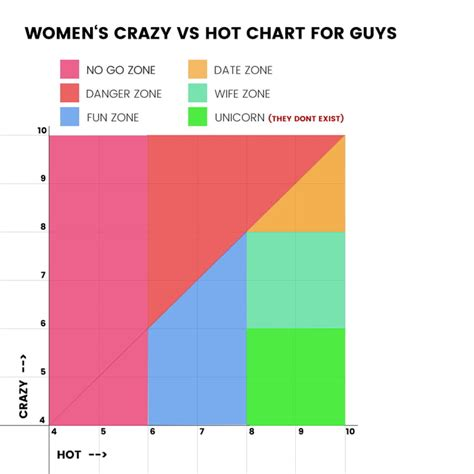 dating chart hot crazy crazy hotness chart asli aetherair co