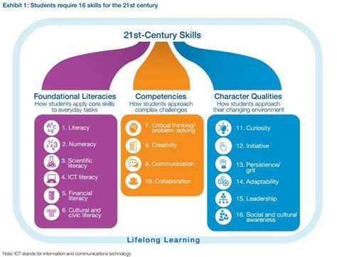 technological challenges of the 21st century what are the 21st century skills every student needs