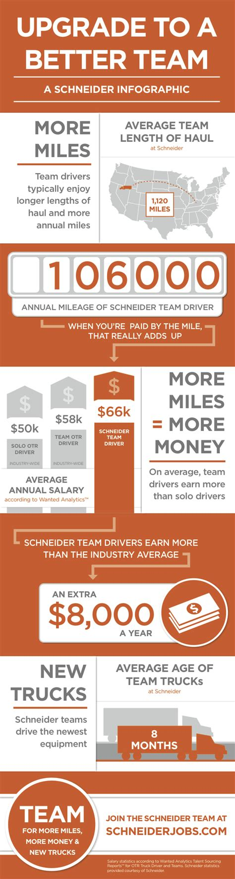 team truck drivers at schneider infographic