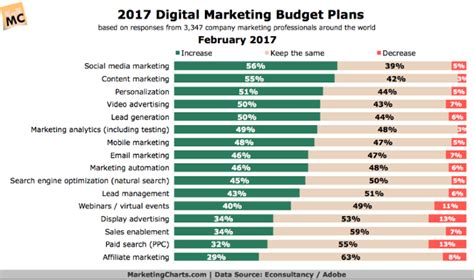 marketing budget how much should you budget for marketing in 2018