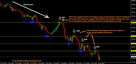 best swing trading strategy best trend trading strategy