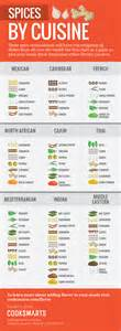 cooking infographic the ultimate infographic guide to spices cook smarts