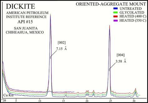 xrd pattern of halloysite usgs ofr01 041 kaolinite group minerals