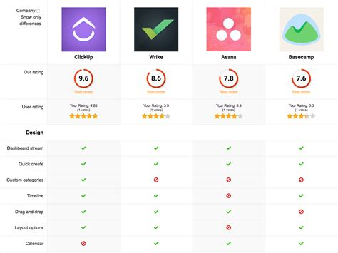 apps to make graphs comparison chart the best apps in project management