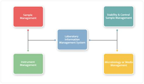 laboratory information management system wikipedia the laboratory information management system