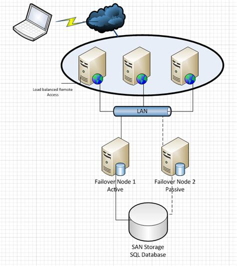 visio cluster the sysadmins thread hide your user friendly
