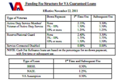 va funding fee table materials for va lenders st paul regional