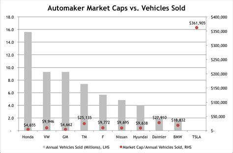 Tesla Market Cap Comparing Tesla S Market Cap To Other Automakers