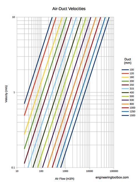 Imperial Vs Metric air ducts velocity diagram