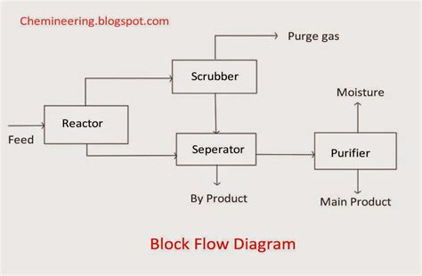 process block flow diagram chemineering types of chemical engineering drawings bfd
