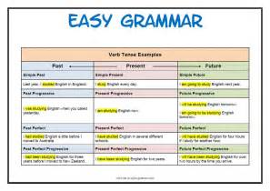 identify the tenses the crazy teacher s blog the crazy