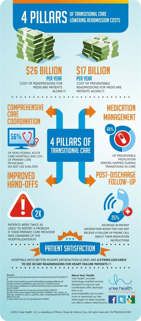 How Does Detox Take In Hospital by 4 Pillars Of Transitional Care Visual Ly