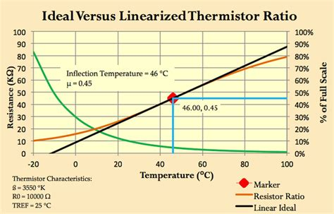 thermistor resistor function linearize thermistors with new formula edn