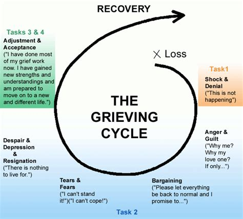 cycle of grief diagram theoretical perspectives content