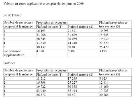 Plafond De Ressources Pls by Travaux Subventions Et Primes De L Anah