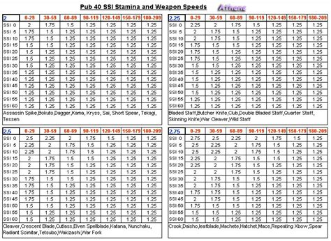 swing speed vs distance swing speed distance chart pictures to pin on pinterest