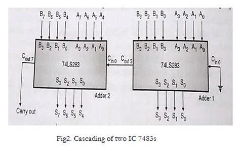 design  explain  bit binary adder  ic