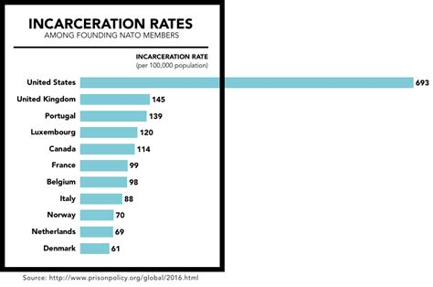 prison statistics by race 2014 u s incarceration rate compare to that of other founding