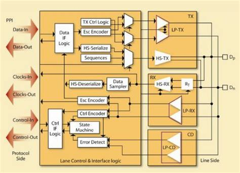mipi layout guidelines mipi compliant d phy ip core