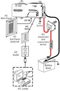 magnum mms1012 inverter charger