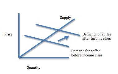coffee consumption can be an economic indicator