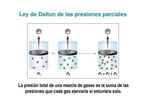 la ley de la mezcla de gases y cinetica de los gases