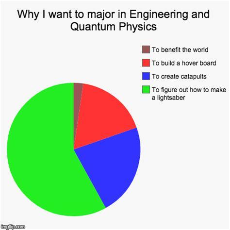 Engineering Major Meme - pie imgflip