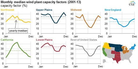 pattern energy annual report wind generation seasonal patterns vary across the united