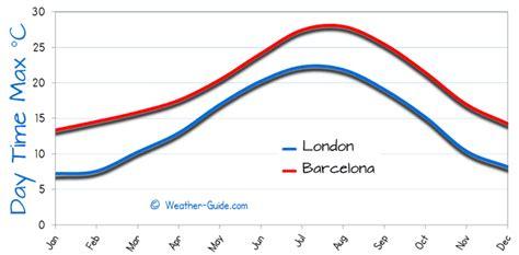 barcelona temperature barcelona and london weather comparison