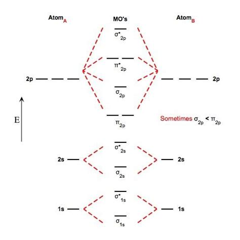 atomic orbital diagrams molecular orbital diagram unmasa dalha