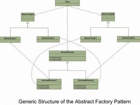 factory pattern types most commonly used design pattern codeproject