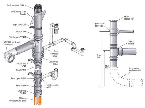 Waste Pipe Plumbing by Plumbing Articles Above Ground Discharge Systems