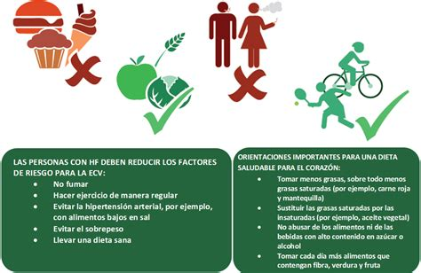 medidas  farmacologicas fundacion hipercolesterolemia familiar