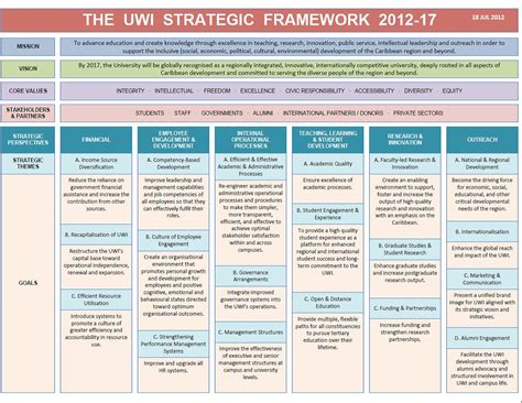 Strategic Plan Template Hunecompany Com Strategic Planning Framework Template