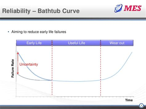 reliability bathtub curve ppt reliability bathtub curve 28 images bathtub curve