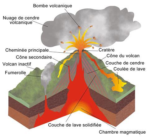 d馭inition de chambre magmatique formation d un volcan les volcans