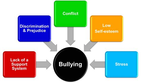 Bullying Causes by Bullying
