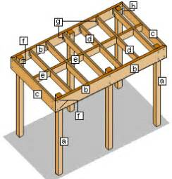 Inexpensive Loft Bed Plans by Carport Project Page 2