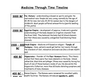 History Of Medicine Essay by History Of Medicine Essay Rainbow Essay History Of Medicine Essay Schoolsuae Page 85 Importance