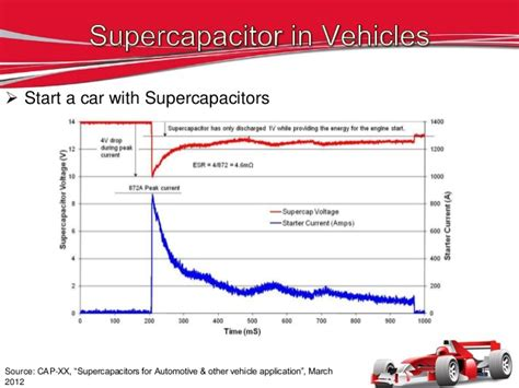 supercapacitors cost per kwh kinetic energy recovery systems