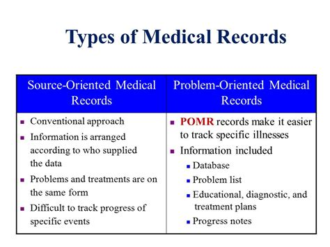 Types Of Records Family Medicine Consultant Trainer Ppt